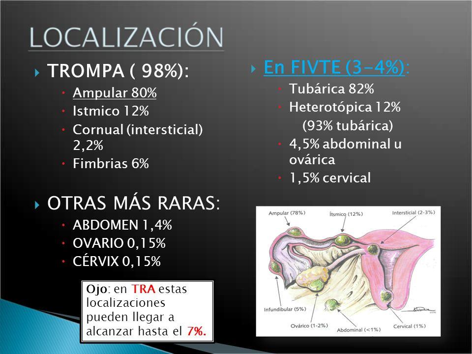 TROMPA ( 98%): Ampular 80% Istmico 12% Cornual (intersticial) 2,2% Fimbrias 6% OTRAS MÁS RARAS: ABDOMEN 1,4% OVARIO 0,15% CÉRVIX 0,15% En FIVTE (3-4%)