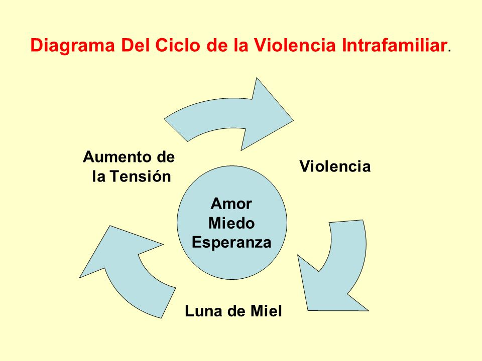 Diagrama Del Ciclo de la Violencia Intrafamiliar. Violencia Luna de Miel Aumento de la Tensión Amor Miedo Esperanza