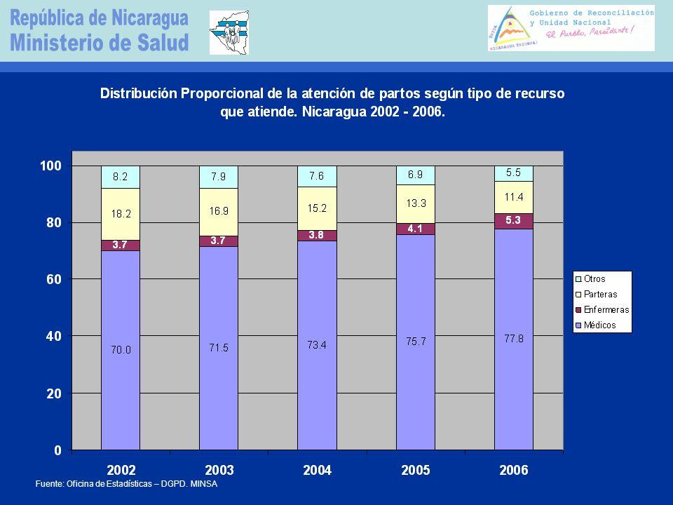 Fuente: Oficina de Estadísticas – DGPD. MINSA