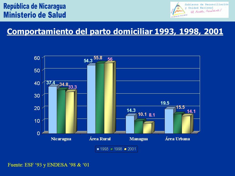 Comportamiento del parto domiciliar 1993, 1998, 2001 Fuente: ESF 93 y ENDESA 98 & 01