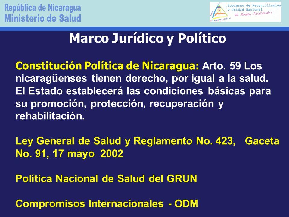 Marco Jurídico y Político Constitución Política de Nicaragua: Arto.