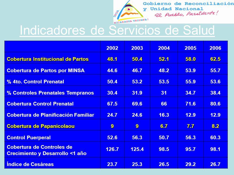 Indicadores de Servicios de Salud 20022003200420052006 Cobertura Institucional de Partos 48.150.452.158.062.5 Cobertura de Partos por MINSA44.646.748.253.955.7 % 4to.