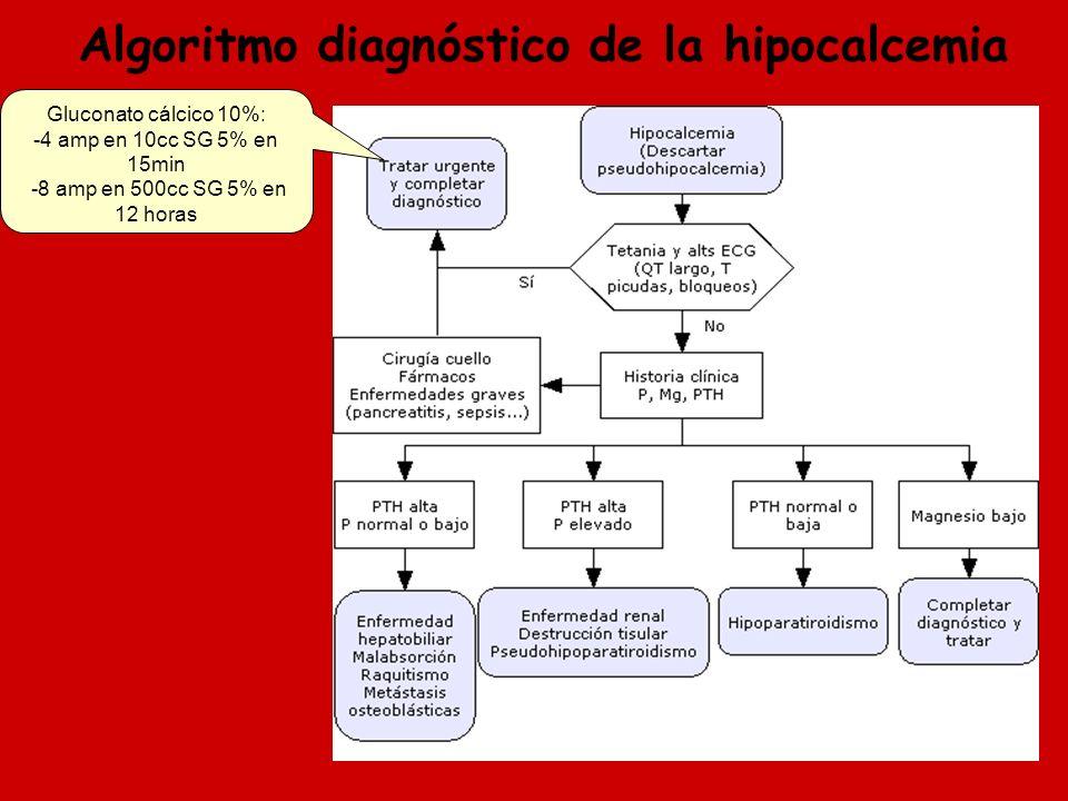 Algoritmo diagnóstico de la hipocalcemia Gluconato cálcico 10%: -4 amp en 10cc SG 5% en 15min -8 amp en 500cc SG 5% en 12 horas