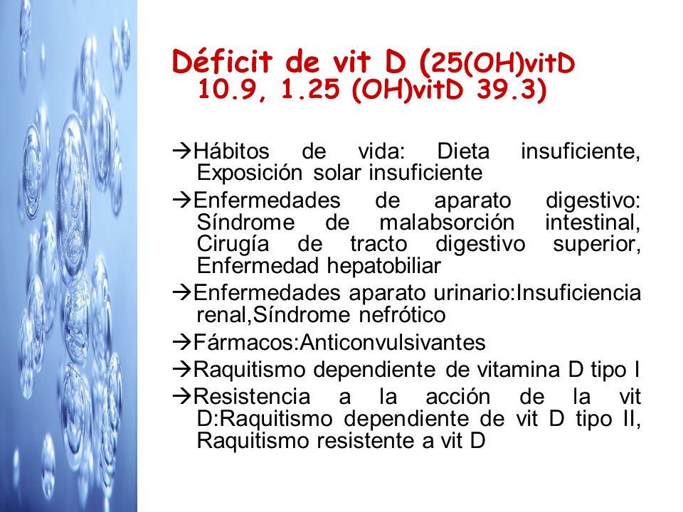 Déficit de vit D ( 25(OH)vitD 10.9, 1.25 (OH)vitD 39.3) Hábitos de vida: Dieta insuficiente, Exposición solar insuficiente Enfermedades de aparato dig