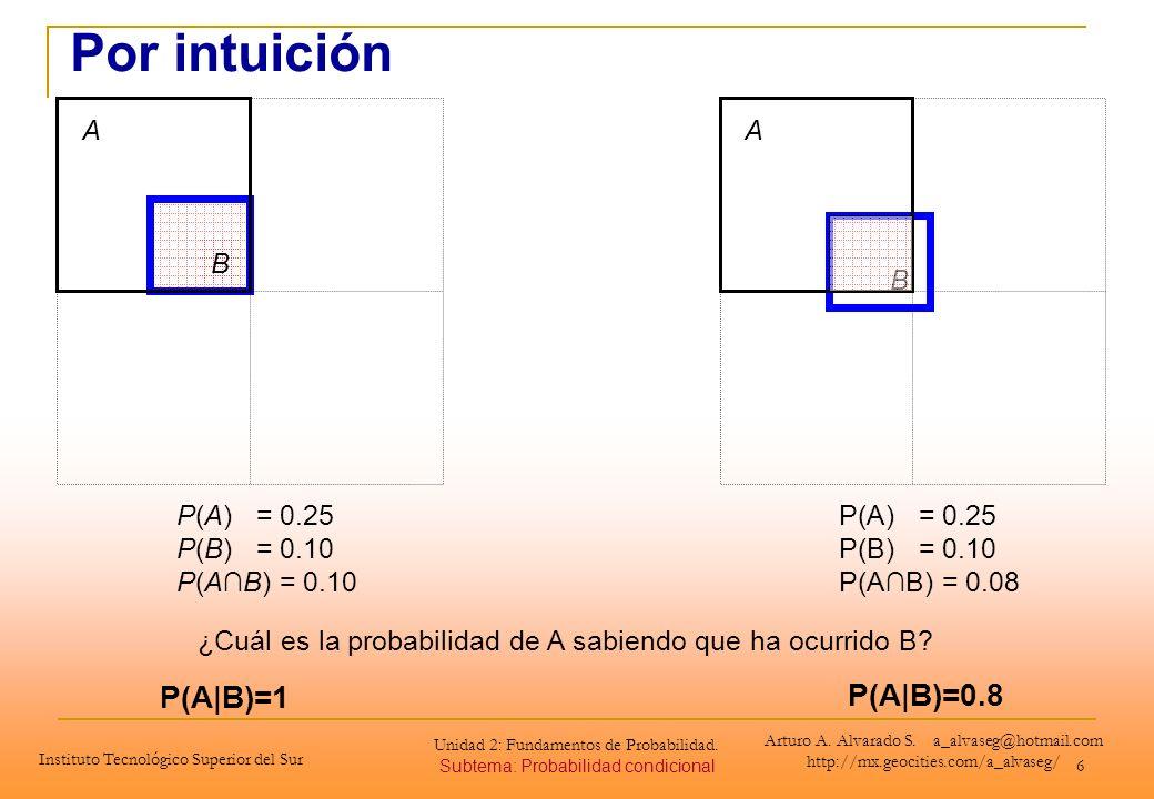 6 B A P(A) = 0.25 P(B) = 0.10 P(AB) = 0.10 B A ¿Cuál es la probabilidad de A sabiendo que ha ocurrido B? P(A|B)=1 P(A|B)=0.8 P(A) = 0.25 P(B) = 0.10 P