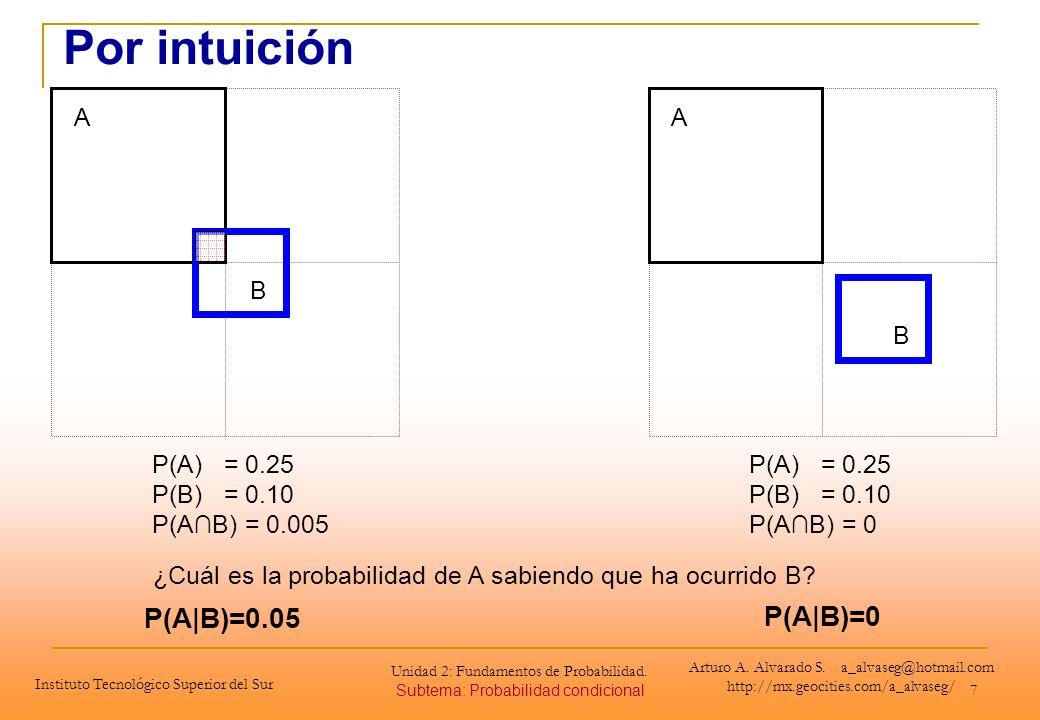 7 A B A B ¿Cuál es la probabilidad de A sabiendo que ha ocurrido B? P(A|B)=0.05 P(A|B)=0 P(A) = 0.25 P(B) = 0.10 P(AB) = 0.005 P(A) = 0.25 P(B) = 0.10