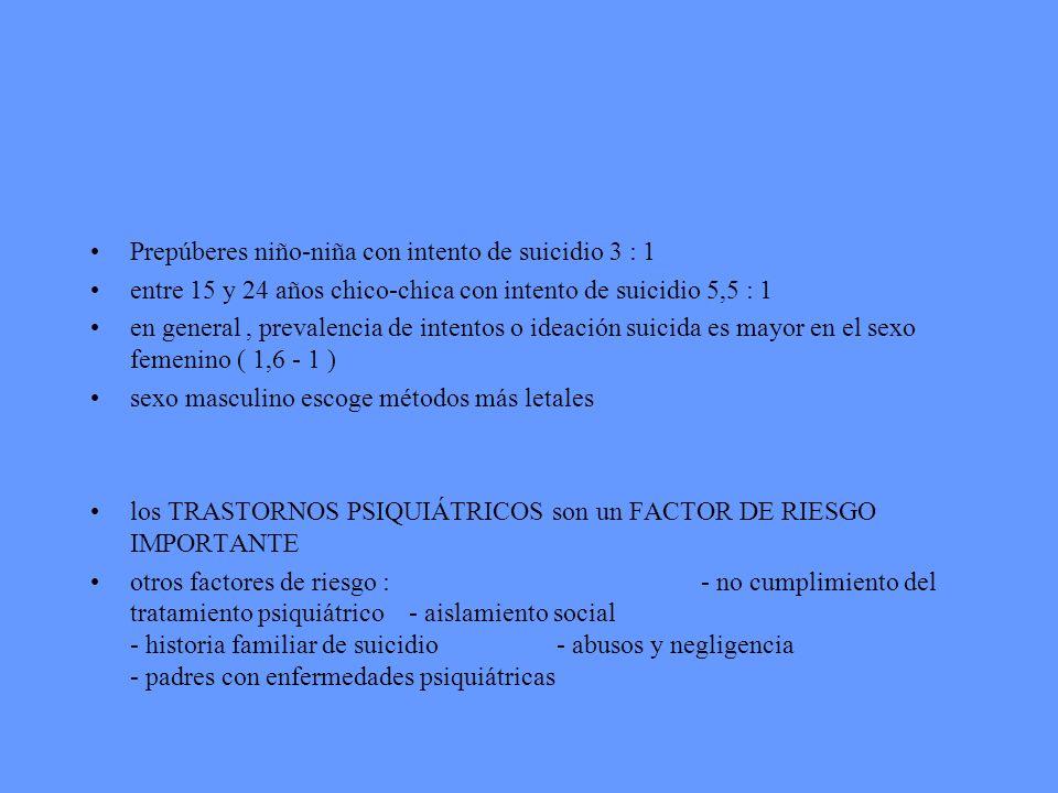 Prepúberes niño-niña con intento de suicidio 3 : 1 entre 15 y 24 años chico-chica con intento de suicidio 5,5 : 1 en general, prevalencia de intentos