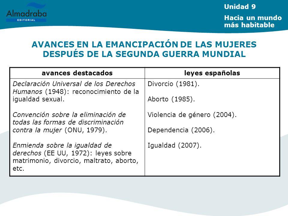 AVANCES EN LA EMANCIPACIÓN DE LAS MUJERES DESPUÉS DE LA SEGUNDA GUERRA MUNDIAL Unidad 9 Hacia un mundo más habitable avances destacadosleyes españolas Declaración Universal de los Derechos Humanos (1948): reconocimiento de la igualdad sexual.