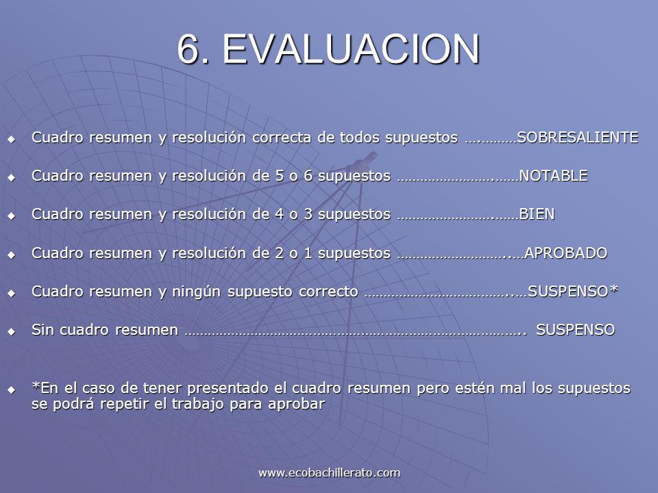 www.ecobachillerato.com 6. EVALUACION Cuadro resumen y resolución correcta de todos supuestos ….………SOBRESALIENTE Cuadro resumen y resolución correcta