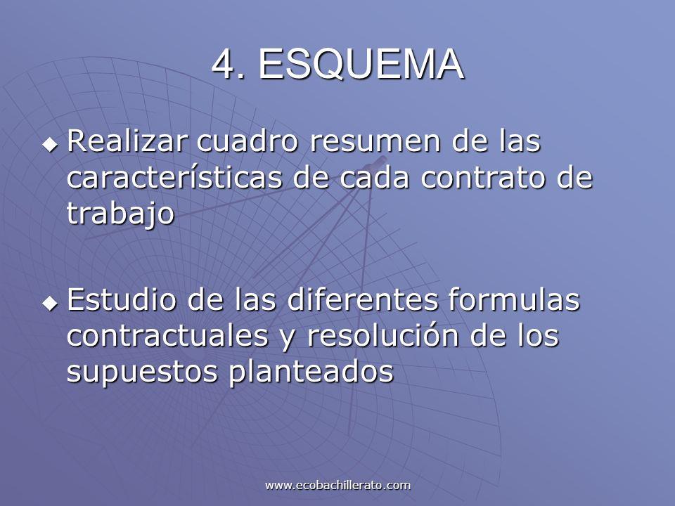 www.ecobachillerato.com 4. ESQUEMA Realizar cuadro resumen de las características de cada contrato de trabajo Realizar cuadro resumen de las caracterí