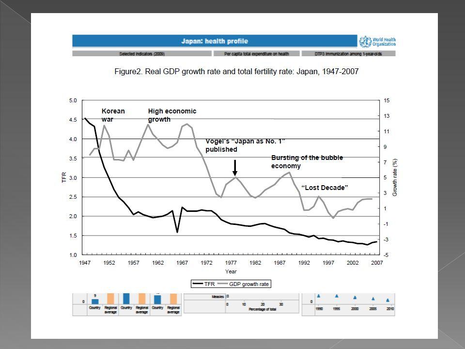 Políticas demográficas -Educación -Mercado laboral vs Natalidad -Tradición vs Igualdad -Parasite Single -Educación -Mercado laboral vs Natalidad -Trad