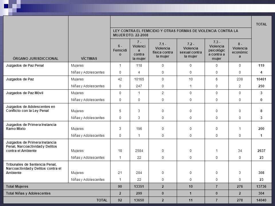 22 TOTAL LEY CONTRA EL FEMICIDIO Y OTRAS FORMAS DE VIOLENCIA CONTRA LA MUJER DTO. 22-2008 ÓRGANO JURISDICCIONALVÍCTIMAS 6 - Femicidi o 7 - Violenci a