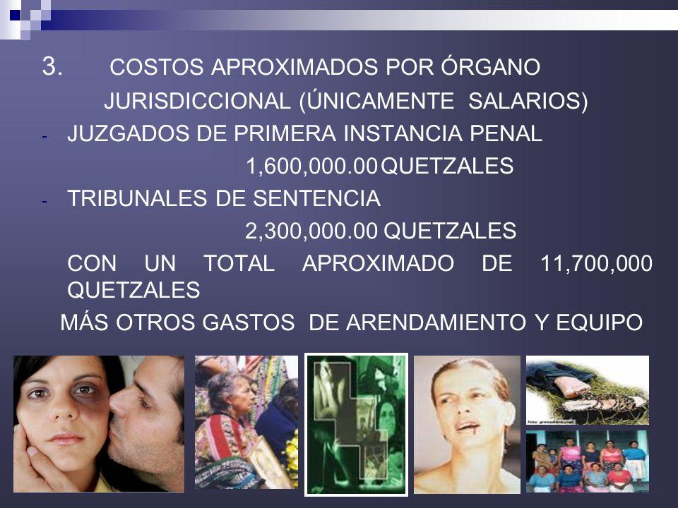 35 3. COSTOS APROXIMADOS POR ÓRGANO JURISDICCIONAL (ÚNICAMENTE SALARIOS) - JUZGADOS DE PRIMERA INSTANCIA PENAL 1,600,000.00QUETZALES - TRIBUNALES DE S