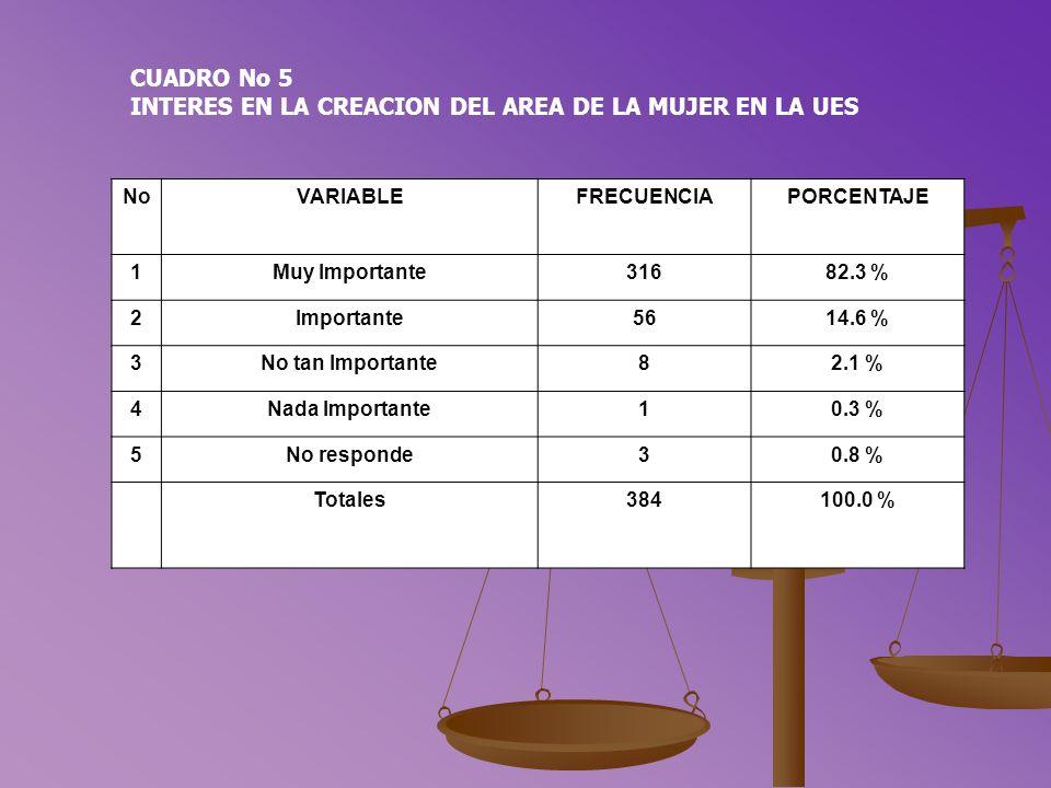 CUADRO No 5 INTERES EN LA CREACION DEL AREA DE LA MUJER EN LA UES NoVARIABLEFRECUENCIAPORCENTAJE 1Muy Importante31682.3 % 2Importante5614.6 % 3No tan Importante82.1 % 4Nada Importante10.3 % 5No responde30.8 % Totales384100.0 %
