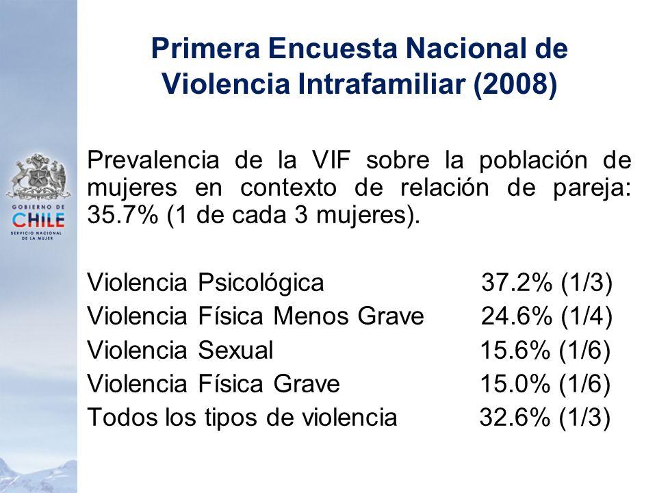 Primera Encuesta Nacional de Violencia Intrafamiliar (2008) Prevalencia de la VIF sobre la población de mujeres en contexto de relación de pareja: 35.