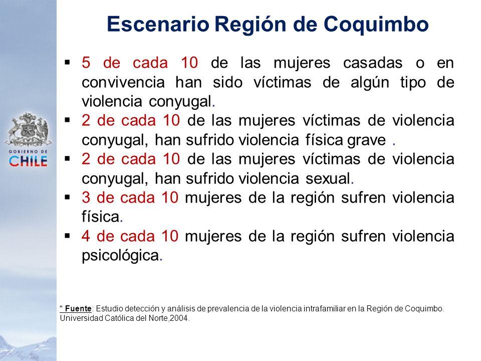 5 de cada 10 de las mujeres casadas o en convivencia han sido víctimas de algún tipo de violencia conyugal. 2 de cada 10 de las mujeres víctimas de vi