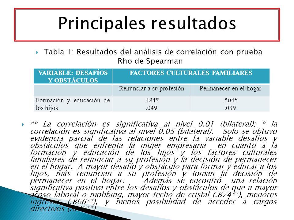 Tabla 1: Resultados del análisis de correlación con prueba Rho de Spearman ** La correlación es significativa al nivel 0.01 (bilateral); * la correlac