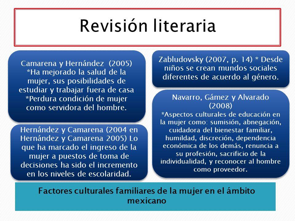 Factores culturales familiares de la mujer en el ámbito mexicano Camarena y Hernández (2005) *Ha mejorado la salud de la mujer, sus posibilidades de e
