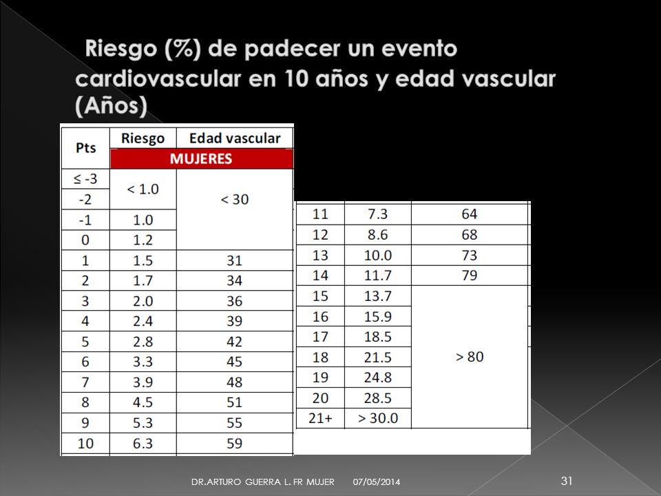 07/05/2014 30 DR.ARTURO GUERRA L. FR MUJER