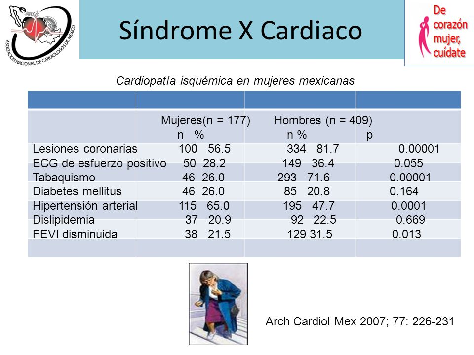 Síndrome X Cardiaco Burgiardini R, Bairey Merz Noel. JAMA 2005;293:477- 484