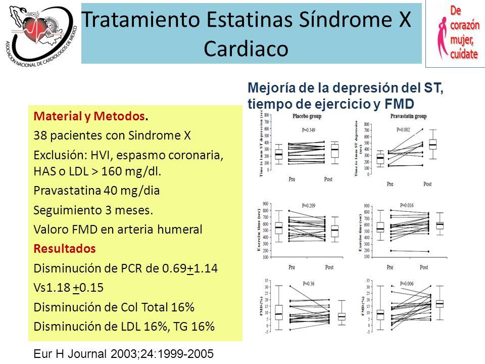 Ramipril y Atorvastatina en Síndrome X Cardiaco 45 pacientes Edad 58 + 9 años Ramipril 10 mg + Atorvastatina 40 mg Seguimiento: 6 meses Circulation 20