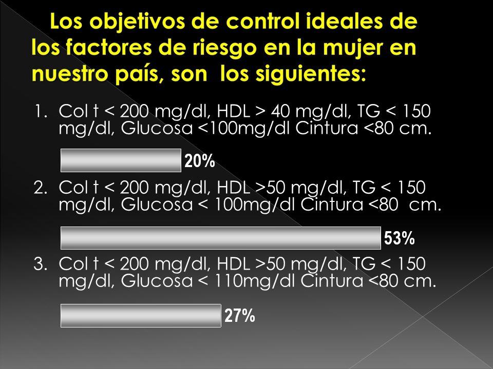 a) Col t 40 mg/dl, TG < 150 mg/dl, Glucosa <100mg/dl Cintura <80 cm. b) Col t 50 mg/dl, TG < 150 mg/dl, Glucosa < 100mg/dl Cintura <80 cm. c) Col t 50