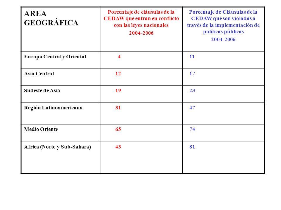 AREA GEOGRÁFICA Porcentaje de cláusulas de la CEDAW que entran en conflicto con las leyes nacionales 2004-2006 Porcentaje de Cláusulas de la CEDAW que