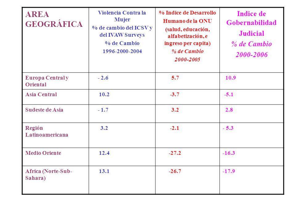 AREA GEOGRÁFICA Violencia Contra la Mujer % de cambio del ICSV y del IVAW Surveys % de Cambio 1996-2000-2004 % Indice de Desarrollo Humano de la ONU (
