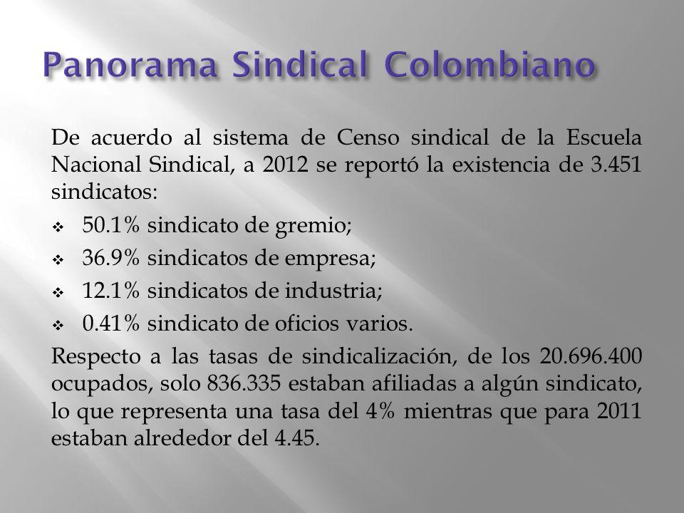 De acuerdo al sistema de Censo sindical de la Escuela Nacional Sindical, a 2012 se reportó la existencia de 3.451 sindicatos: 50.1% sindicato de gremio; 36.9% sindicatos de empresa; 12.1% sindicatos de industria; 0.41% sindicato de oficios varios.