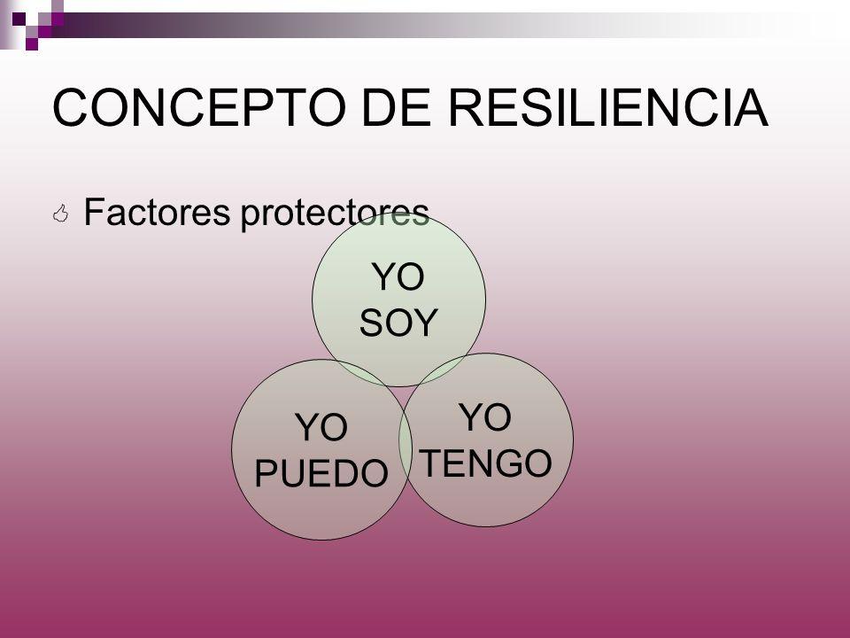 CONCEPTO DE RESILIENCIA Factores protectores YO SOY YO TENGO YO PUEDO