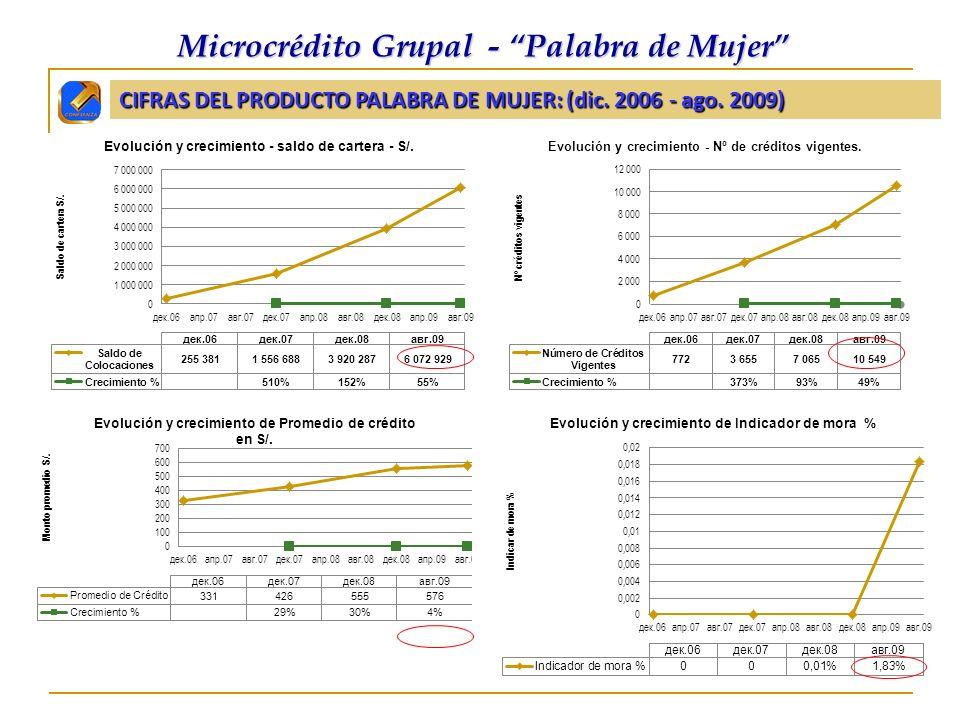 CIFRAS DEL PRODUCTO PALABRA DE MUJER: (dic. 2006 - ago. 2009) Microcrédito Grupal - Palabra de Mujer Microcrédito Grupal - Palabra de Mujer