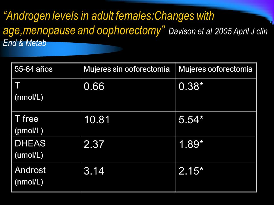 Androgen levels in adult females:Changes with age,menopause and oophorectomy Davison et al 2005 April J clin End & Metab 55-64 añosMujeres sin ooforec