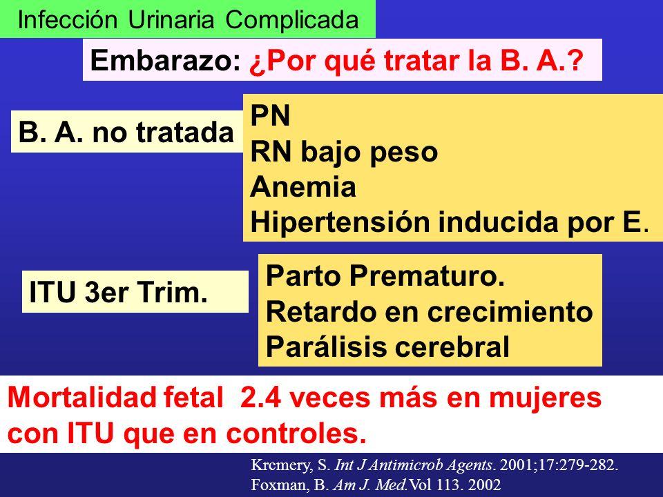 Infección Urinaria Complicada Embarazo: ¿Por qué tratar la B. A.? Mortalidad fetal 2.4 veces más en mujeres con ITU que en controles. B. A. no tratada