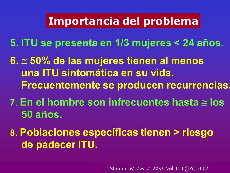 Importancia del problema 5. ITU se presenta en 1/3 mujeres < 24 años. 6. 50% de las mujeres tienen al menos una ITU sintomática en su vida. Frecuentem