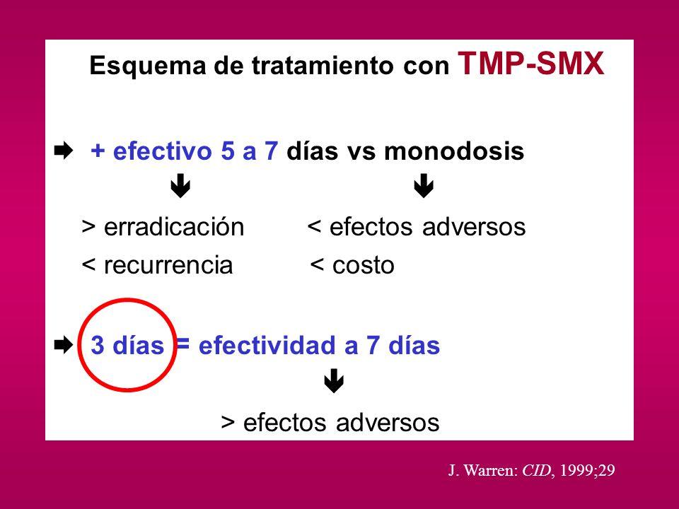Esquema de tratamiento con TMP-SMX + efectivo 5 a 7 días vs monodosis > erradicación < efectos adversos < recurrencia < costo 3 días = efectividad a 7