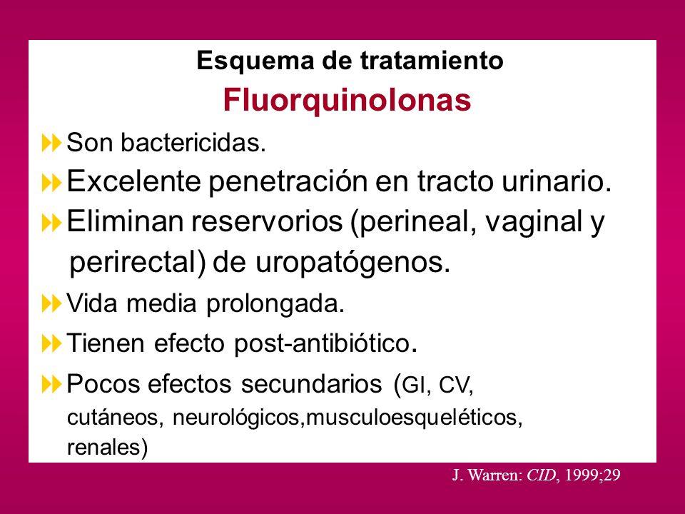 Esquema de tratamiento Fluorquinolonas Son bactericidas. Excelente penetración en tracto urinario. Eliminan reservorios (perineal, vaginal y perirecta