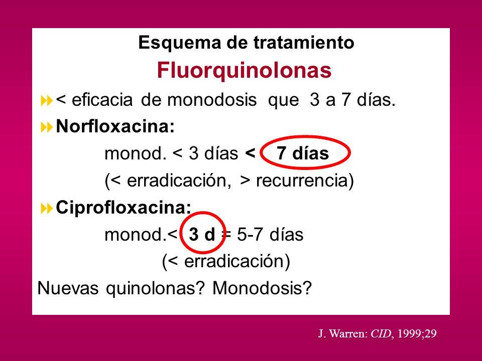 Esquema de tratamiento Fluorquinolonas < eficacia de monodosis que 3 a 7 días. Norfloxacina: monod. < 3 días < 7 días ( recurrencia) Ciprofloxacina: m