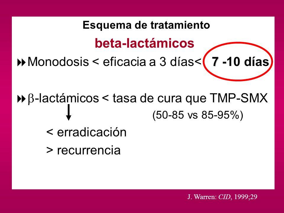 Esquema de tratamiento beta-lactámicos 7 Monodosis < eficacia a 3 días< 7 -10 días -lactámicos < tasa de cura que TMP-SMX (50-85 vs 85-95%) < erradica