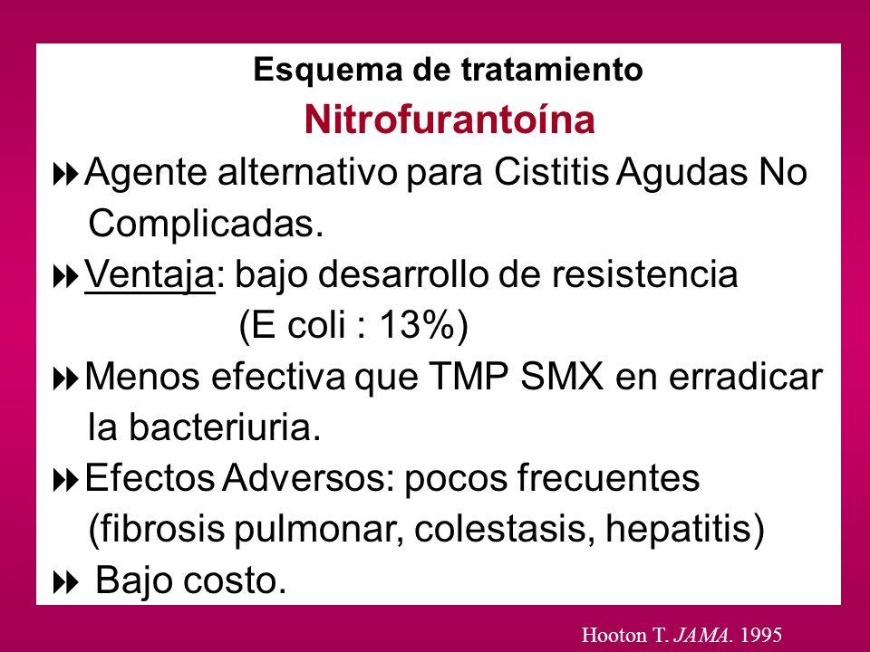 Esquema de tratamiento Nitrofurantoína Agente alternativo para Cistitis Agudas No Complicadas. Ventaja: bajo desarrollo de resistencia (E coli : 13%)