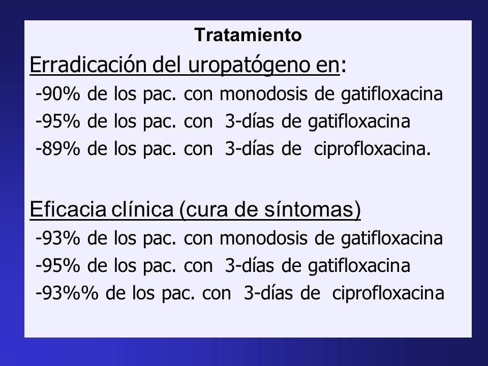 Tratamiento Erradicación del uropatógeno en: -90% de los pac. con monodosis de gatifloxacina -95% de los pac. con 3-días de gatifloxacina -89% de los