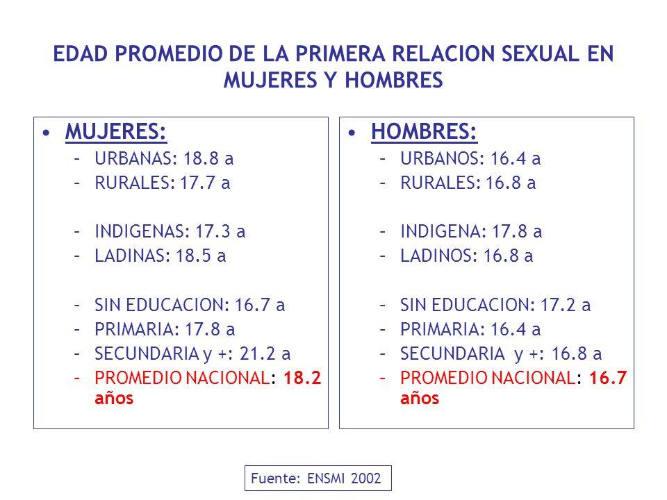EDAD PROMEDIO DE LA PRIMERA RELACION SEXUAL EN MUJERES Y HOMBRES MUJERES: –URBANAS: 18.8 a –RURALES: 17.7 a –INDIGENAS: 17.3 a –LADINAS: 18.5 a –SIN E