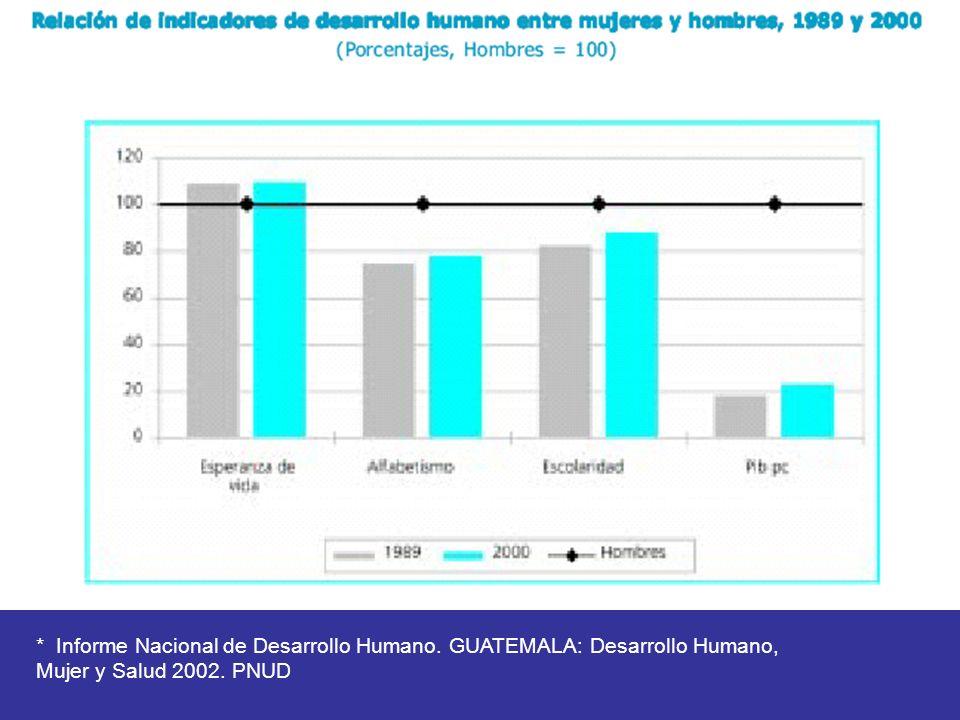 * Informe Nacional de Desarrollo Humano. GUATEMALA: Desarrollo Humano, Mujer y Salud 2002. PNUD