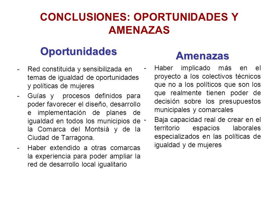 CONCLUSIONES: OPORTUNIDADES Y AMENAZAS Oportunidades -Red constituida y sensibilizada en temas de igualdad de oportunidades y políticas de mujeres -Gu