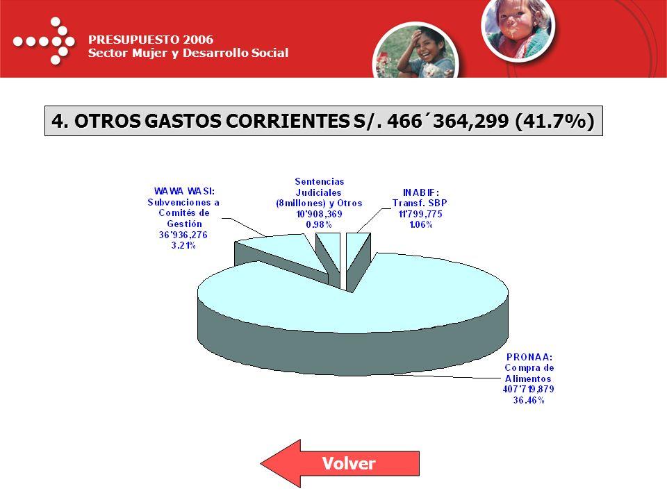 PRESUPUESTO 2006 Sector Mujer y Desarrollo Social 4. OTROS GASTOS CORRIENTES S/. 466´364,299 (41.7%) Volver