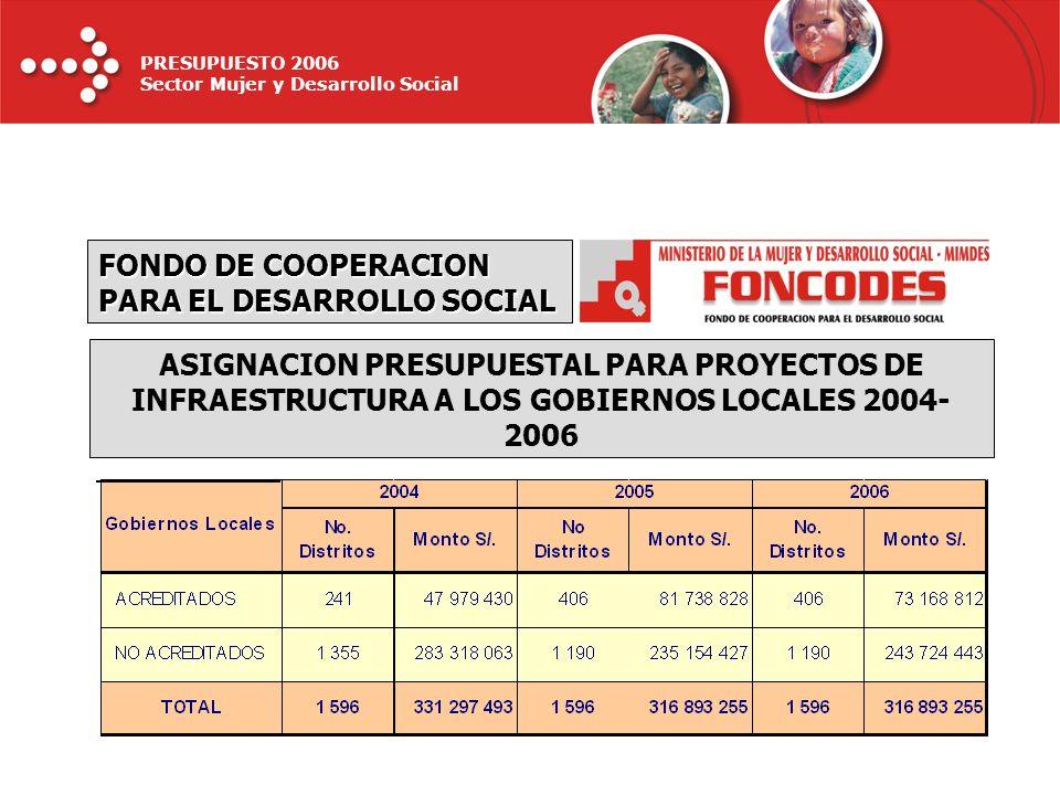 PRESUPUESTO 2006 Sector Mujer y Desarrollo Social FONDO DE COOPERACION PARA EL DESARROLLO SOCIAL ASIGNACION PRESUPUESTAL PARA PROYECTOS DE INFRAESTRUC