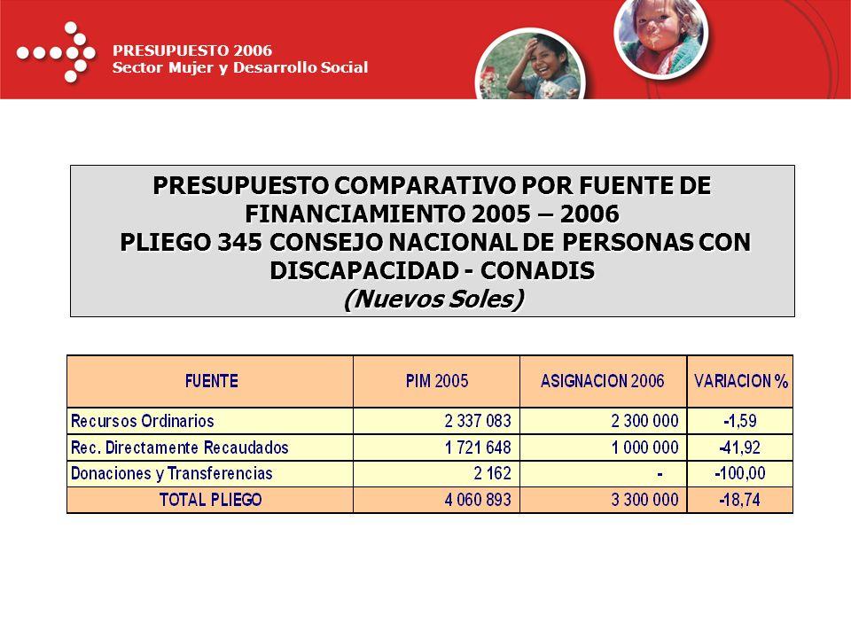 PRESUPUESTO 2006 Sector Mujer y Desarrollo Social PRESUPUESTO COMPARATIVO POR FUENTE DE FINANCIAMIENTO 2005 – 2006 PLIEGO 345 CONSEJO NACIONAL DE PERS