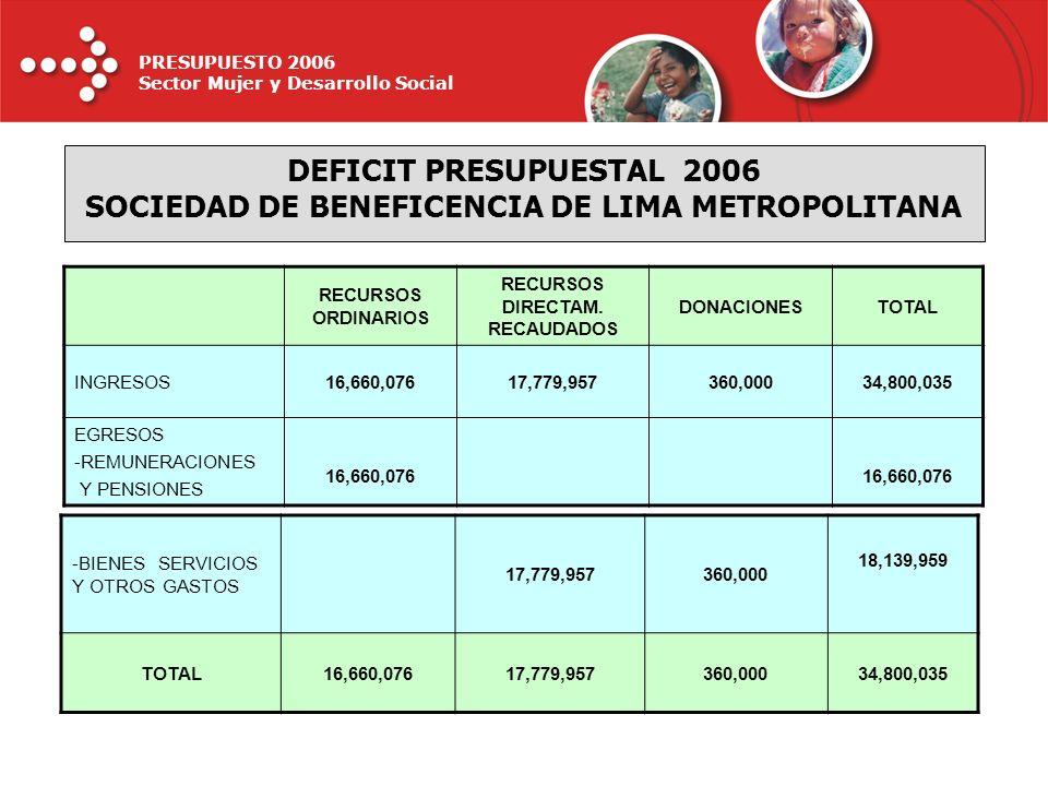 PRESUPUESTO 2006 Sector Mujer y Desarrollo Social DEFICIT PRESUPUESTAL 2006 SOCIEDAD DE BENEFICENCIA DE LIMA METROPOLITANA RECURSOS ORDINARIOS RECURSO