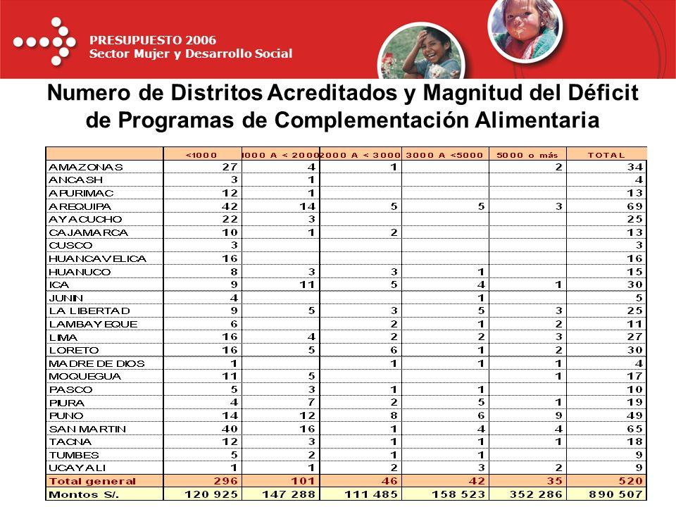 PRESUPUESTO 2006 Sector Mujer y Desarrollo Social Numero de Distritos Acreditados y Magnitud del Déficit de Programas de Complementación Alimentaria