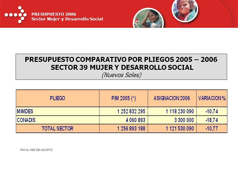 PRESUPUESTO 2006 Sector Mujer y Desarrollo Social PRESUPUESTO COMPARATIVO POR PLIEGOS 2005 – 2006 SECTOR 39 MUJER Y DESARROLLO SOCIAL (Nuevos Soles) P