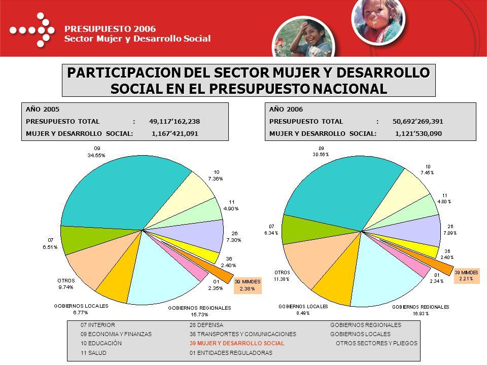 PRESUPUESTO 2006 Sector Mujer y Desarrollo Social AÑO 2005 PRESUPUESTO TOTAL : 49,117162,238 MUJER Y DESARROLLO SOCIAL: 1,167421,091 07 INTERIOR26 DEF